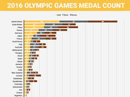 Olympic Medal Chart Check Out The Rio 2016 Summer Olympics Medal Count