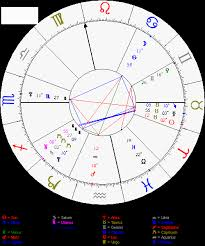 How To Do My Natal Chart Natal Chart Spiders Astrology
