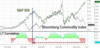 S P500 And Bloomberg Commodity Index 828cloud