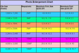 Print Size Chart Pixels Image Resolution And Print Sizes Easy Basic