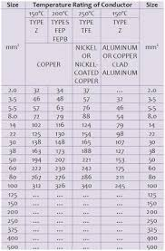 Awg Wire Chart Pdf 19 Clean Electrical Wire Gage Chart