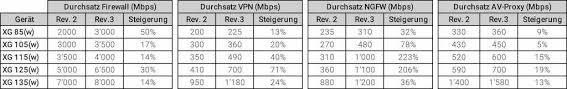 Sophos Comparison Chart Sophos Firewall Rev 3 Sg Xg 85 135 Completely Revised