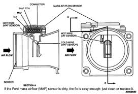who s at fault top 10 domestic diagnostic codes fixes one of the most common causes is a dirty mass airflow maf sensor the maf sensor is located in the air inlet tube just ahead of the throttle body