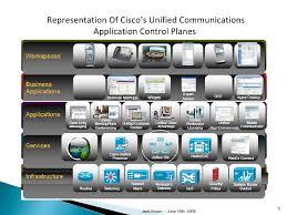 Cisco Unified Communications Rome Fontanacountryinn Com