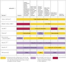 The 2006 Adult Immunization Schedule Improving Immunization