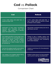 Difference Between Cod And Pollock Difference Between