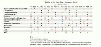 Mbe Percentile Chart Chapter 3 California Bar Exam Essay Frequency Chart
