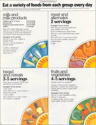 Baby Food Introduction Chart Canada History Of Canadas Food Guides From 1942 To 2007 Canada Ca