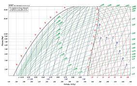 Appendix B Log P H Diagrams For Refrigerants Swep