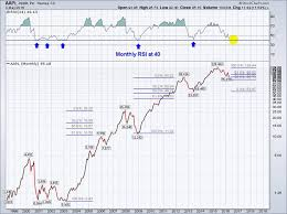 Apple Index Chart Searching For An Apple Stock Bottom Watch This Indicator
