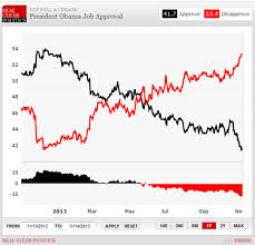 Why Obamas Job Approval Matters Realclearpolitics