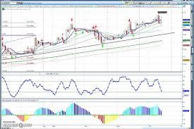 Usd Mxn Chart Usd Mxn Chart Review