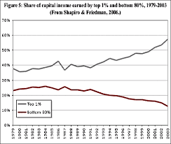 Plutocracy Reborn U S Wealth Inequality Gap Largest Since