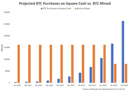 Doubled down on bitcoin with a $170 million investment in the cryptocurrency, as surging interest in trading among cash app customers helped revenue more than double in the fourth. Square Cash Bitcoin Sales Will Overtake Mining Rate After 2020 Bitcoinist Com