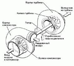 Реферат на тему турбонаддув дизельного двигателя Реферат на тему турбонаддув дизельного двигателя турбина