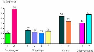Реферат Семь инструментов контроля качества ru Рис 7 Пример расслоения данных