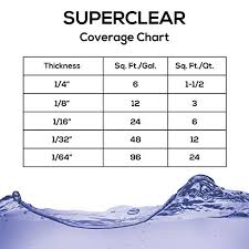 Self Leveling Coverage Chart Super Clear Coat Epoxy Resin Kit 2 Gallon Ultra Clear Liquid Glass 2 Part Self Leveling Epoxy Resin Epoxy Resin Table Diy Floor Kit Includes