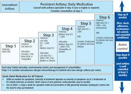 The Stepwise Approach To Asthma Management Is An Evidence