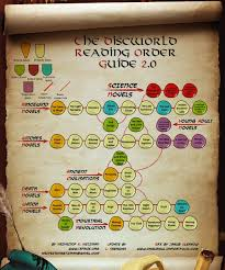 Terry Pratchetts Discworld Reading Order Album On Imgur
