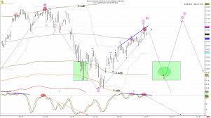 Qqq Live Chart Its Time To Sell Big Nasdaq Stocks And This Chart Shows