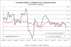 Headline Inflation Chart Industrial Production Headline Inflation Stumble In The Us