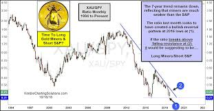 Time To Go Long Gold Miners And Short The S P 500 See It