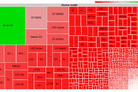 Android Fragmentation Chart Android Device Diversity And Fragmentation Charted In Minute