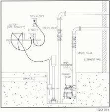 zoeller aquanot basement sentry pro pak series backup pump systems the aquanot ii