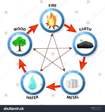 water feng shui element infographics. Feng Shui Destructive Cycle. Five Elements: Water, Wood, Fire, Earth, Water Element Infographics