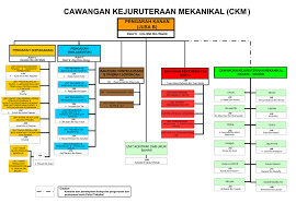 Jkr Sarawak Organisation Chart Fird 5 6 April 2010