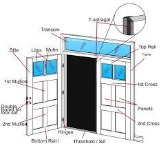 exterior door parts. door terminology exterior parts e