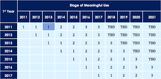 Meaningful Use Stages Chart Meaningful Use Stage 2 What You Need To Know Hipaa One