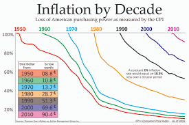 Inflation Chart Last 10 Years Inflation By Decade Bmg