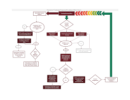Flow Workout Chart Training Program Flow Chart Templates At