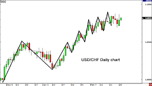 How To Use The Usdx For Forex Trading Babypips Com