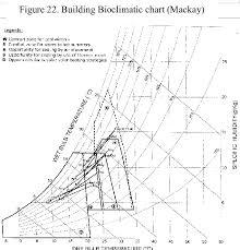 Building Bioclimatic Chart Brisbane Download Scientific