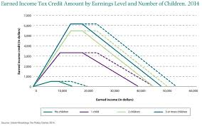 Number 1 Charts 2014 Earned Income Tax Credit Amount By Earnings Level And Number
