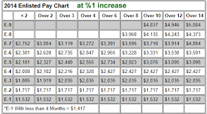 Marine Corps Base Pay Chart 2014 Army Enlisted Pay Charts 2014 Military Pay Charts