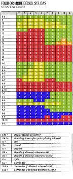 3 To 2 Blackjack Payout Chart Blackjack Charts The Ultimate Blackjack Strategy Guide