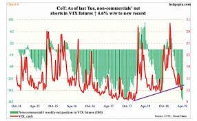 Vix Stock Chart Stock Market Volatility Vix Percolating Timing Tied To