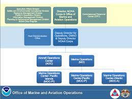 Noaa Org Chart Omao Organizational Chart Office Of Marine And Aviation