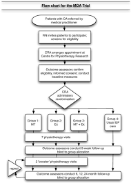 Pathophysiology Of Osteoarthritis In Flow Chart Diagram Of Participant Flow Oa Osteoarthritis Rn Open I