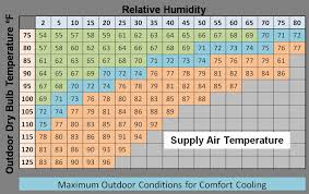Evaporative Cooler Air Temperature Relative Humidity Chart Evaporative Cooling Systems Building America Solution Center