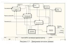 Дипломная работа по прикладной информатика php с исходниками Разработка АРМ администратора локальной вычислительной сети php mysql Работа подготовлена и защищена в