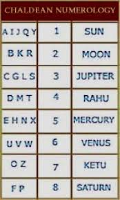 Numerology Friendly Numbers Chart Numerology Compatibility Chart 11 Numerology Compatibility