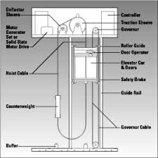 elevator electrical wiring diagram Elevator Electrical Wiring Diagram elevator safety system electrical knowhow Elevator Schematic Diagram