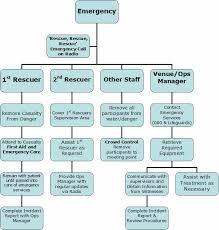 26 Images Of Emergency Response Flowchart Template Zeept Com