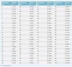Conversion Chart Kilos To Lbs Conversion Kilos Pounds Online Charts Collection