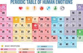 Image result for periodic table mood | Where Are We Going ...