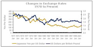Yen Pound Exchange Rate Chart British Pound History Exchange Rate Currency Exchange Rates